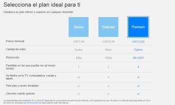 Plan Netflix